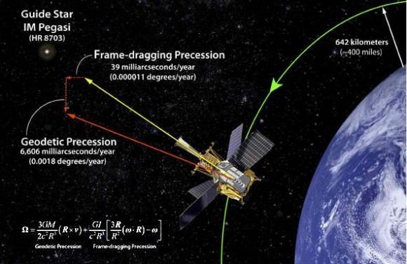 Gravity Probe